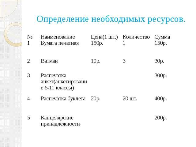 Определение необходимых ресурсов. № Наименование Цена(1 шт.) Количество Сумма...