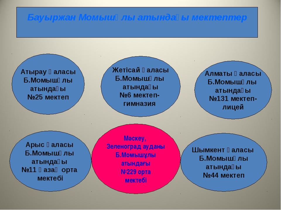 Бауыржан Момышұлы атындағы мектептер Атырау қаласы Б.Момышұлы атындағы №25 м...