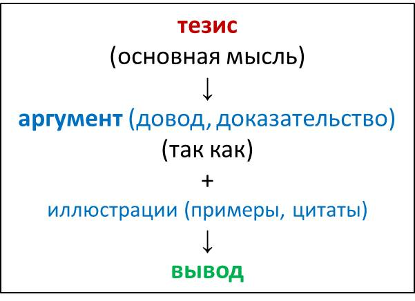 http://ege.brokersib.ru/sites/default/files/u27/1_obshch.shema_rassuzhdeniya.jpg