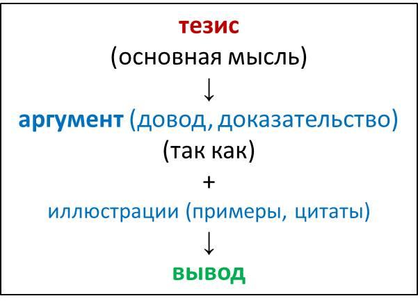 Схема тезис гипотеза развитие тезиса выводы предложения характерна для