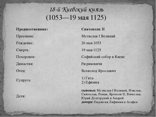 18-й Киевский князь (1053—19 мая 1125) Предшественник: СвятополкII Преемник:...