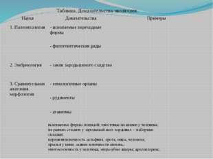 Таблица. Доказательства эволюции. ископаемые формы лошадей; хвостовые позвонк
