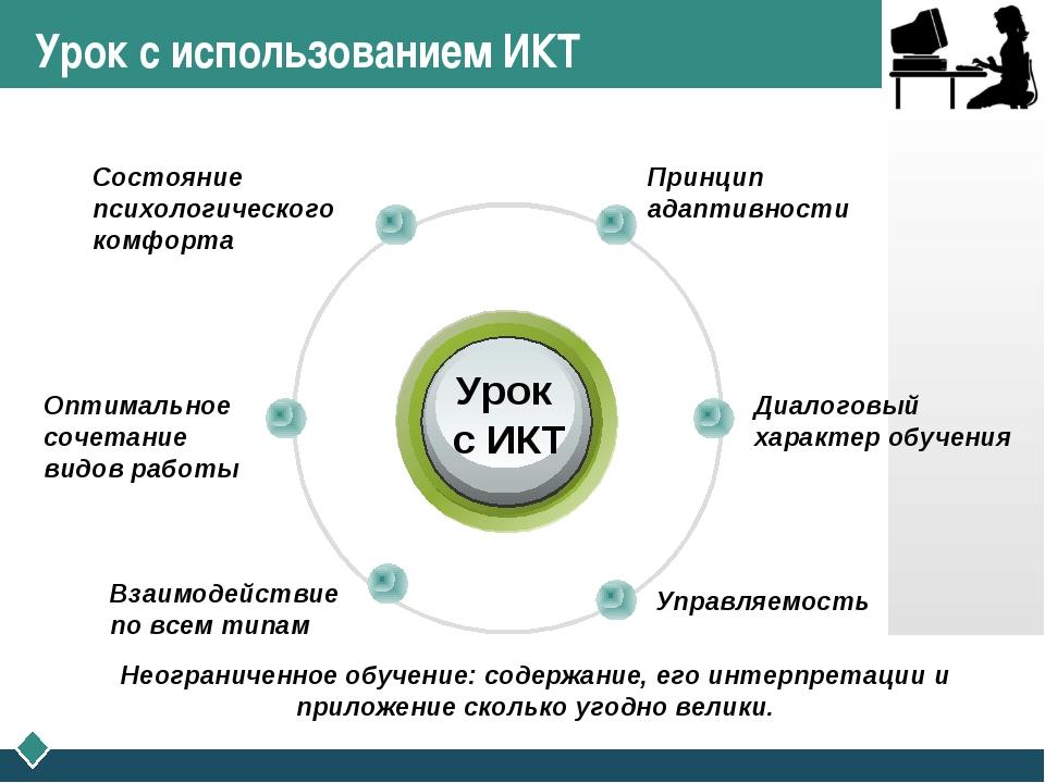 Урок с использованием ИКТ Урок с ИКТ Принцип адаптивности Состояние психологи...