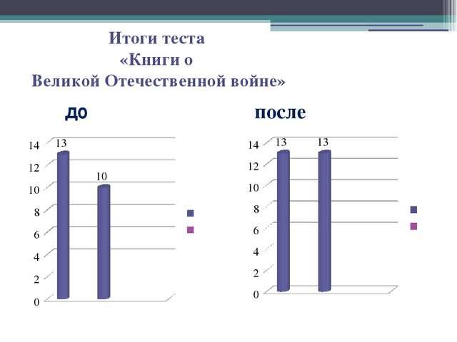 Итоги теста «Книги о Великой Отечественной войне» до после