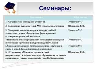Семинары: Тема семинара Ф.И.О. учителя 1. Августовское совещание учителей Учи