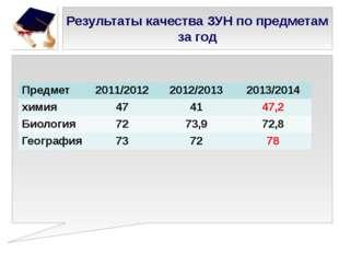 Результаты качества ЗУН по предметам за год Предмет 2011/2012 2012/2013 2013/