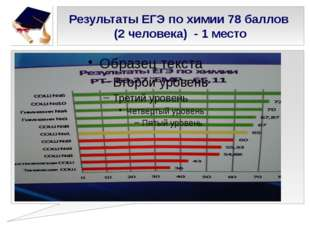 Результаты ЕГЭ по химии 78 баллов (2 человека) - 1 место