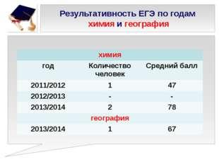 Результативность ЕГЭ по годам химия и география химия год Количество человек