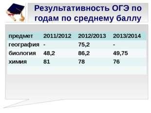 Результативность ОГЭ по годам по среднему баллу предмет 2011/2012 2012/2013 2