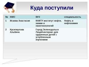 Куда поступили № ФИО ВУЗ специальность 1 Исаева Анастасия КНИТУинститут нефти