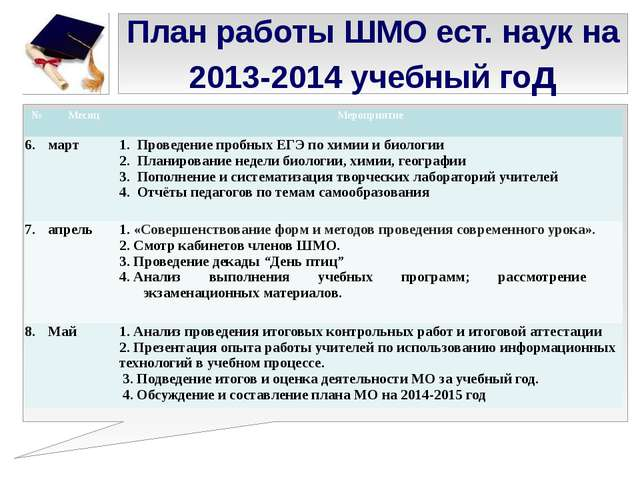 План работы ШМО ест. наук на 2013-2014 учебный год № Месяц Мероприятие 6. мар...