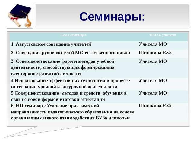 Семинары: Тема семинара Ф.И.О. учителя 1. Августовское совещание учителей Учи...