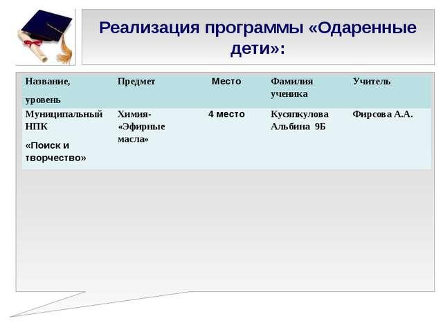 Реализация программы «Одаренные дети»: Название, уровень Предмет Место Фамили...