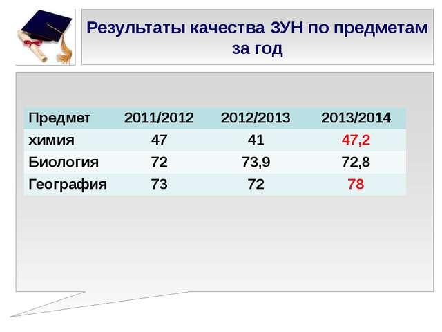 Результаты качества ЗУН по предметам за год Предмет 2011/2012 2012/2013 2013/...