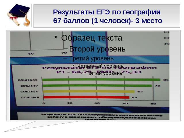 Результаты ЕГЭ по географии 67 баллов (1 человек)- 3 место