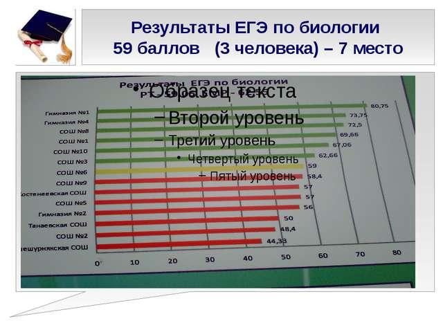 Результаты ЕГЭ по биологии 59 баллов (3 человека) – 7 место