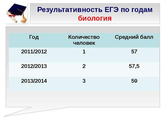 Результативность ЕГЭ по годам биология Год Количествочеловек Средний балл 201...