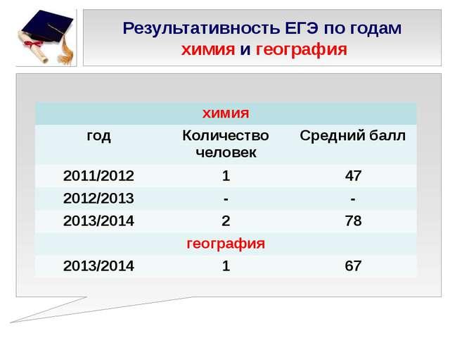 Результативность ЕГЭ по годам химия и география химия год Количество человек...