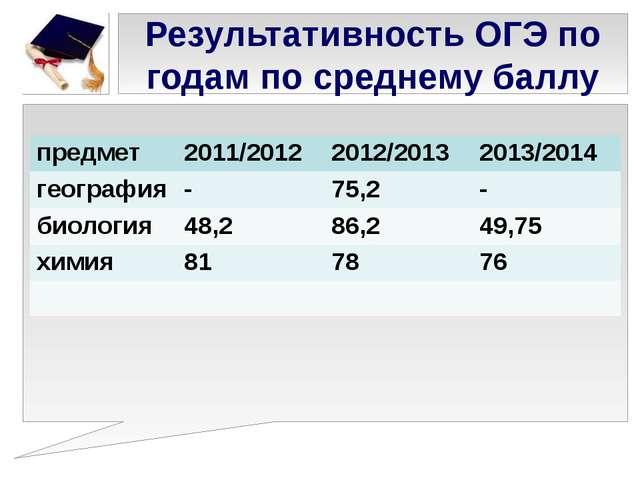 Результативность ОГЭ по годам по среднему баллу предмет 2011/2012 2012/2013 2...