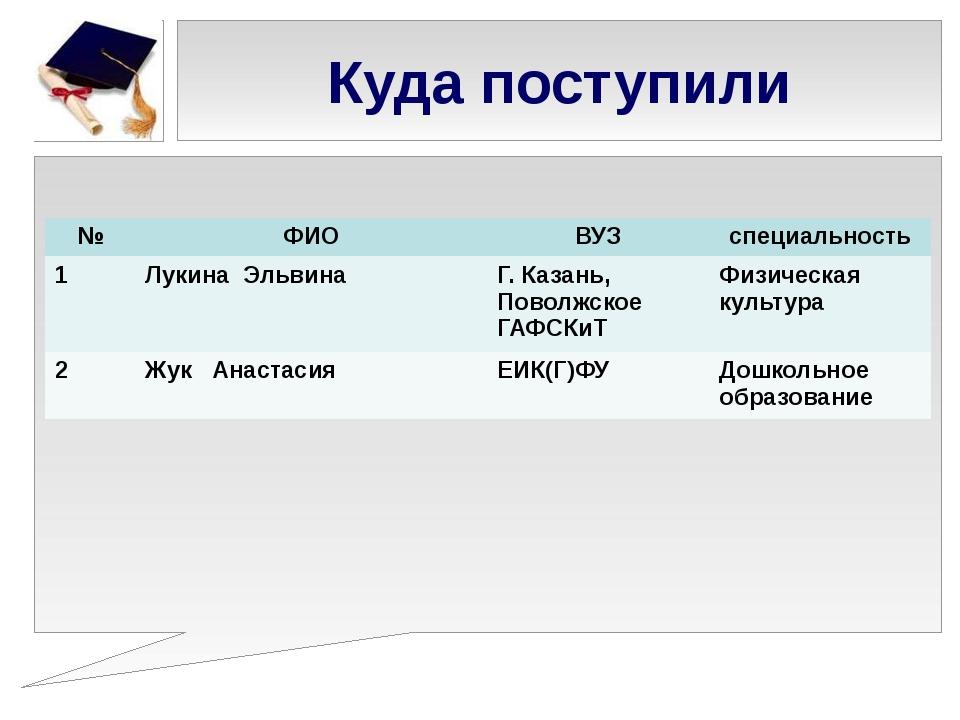 Куда поступили № ФИО ВУЗ специальность 1 ЛукинаЭльвина Г. Казань, ПоволжскоеГ...