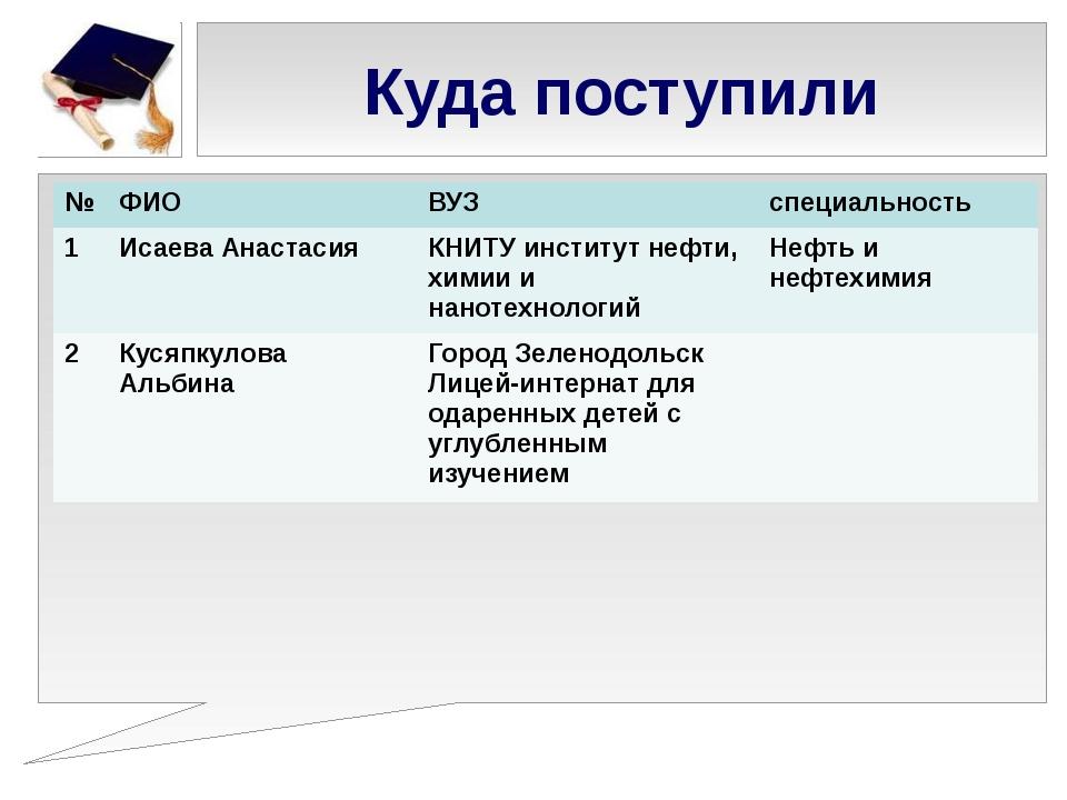Куда поступили № ФИО ВУЗ специальность 1 Исаева Анастасия КНИТУинститут нефти...