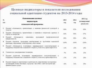 Целевые индикаторы и показатели исследования социальной адаптации студентов н