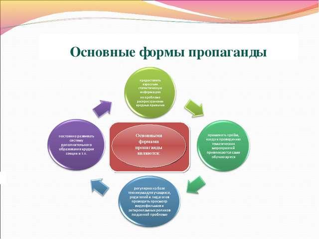 Основные формы пропаганды Основными формами пропаганды являются: