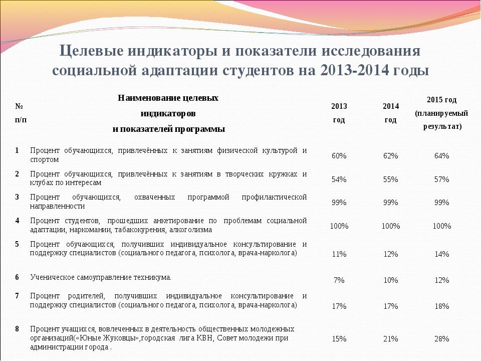 Целевые индикаторы и показатели исследования социальной адаптации студентов н...