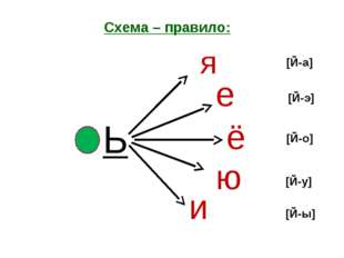 Схема – правило: Ь е я ё ю и [Й-а] [Й-э] [Й-о] [Й-у] [Й-ы]