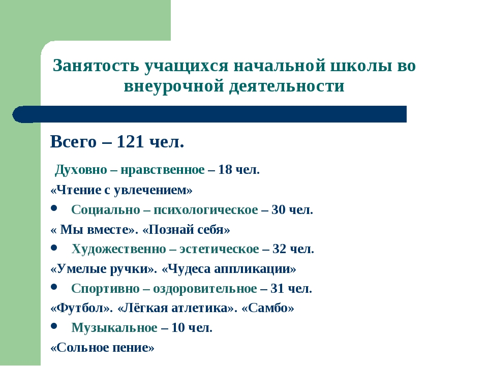 Занятость учащихся начальной школы во внеурочной деятельности Всего – 121 чел...