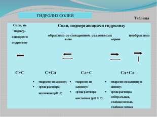 ГИДРОЛИЗ СОЛЕЙ Таблица Соли, неподвер-гающиесягидролизу Cоли,подвергающиесяг