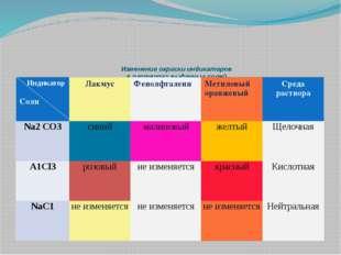 Изменение окраски индикаторов в растворах выданных солей Индикатор Соли Лакм