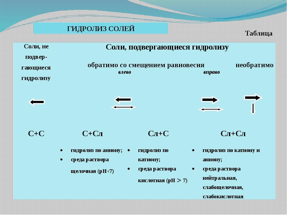 ГИДРОЛИЗ СОЛЕЙ Таблица Соли, неподвер-гающиесягидролизу Cоли,подвергающиесяг...