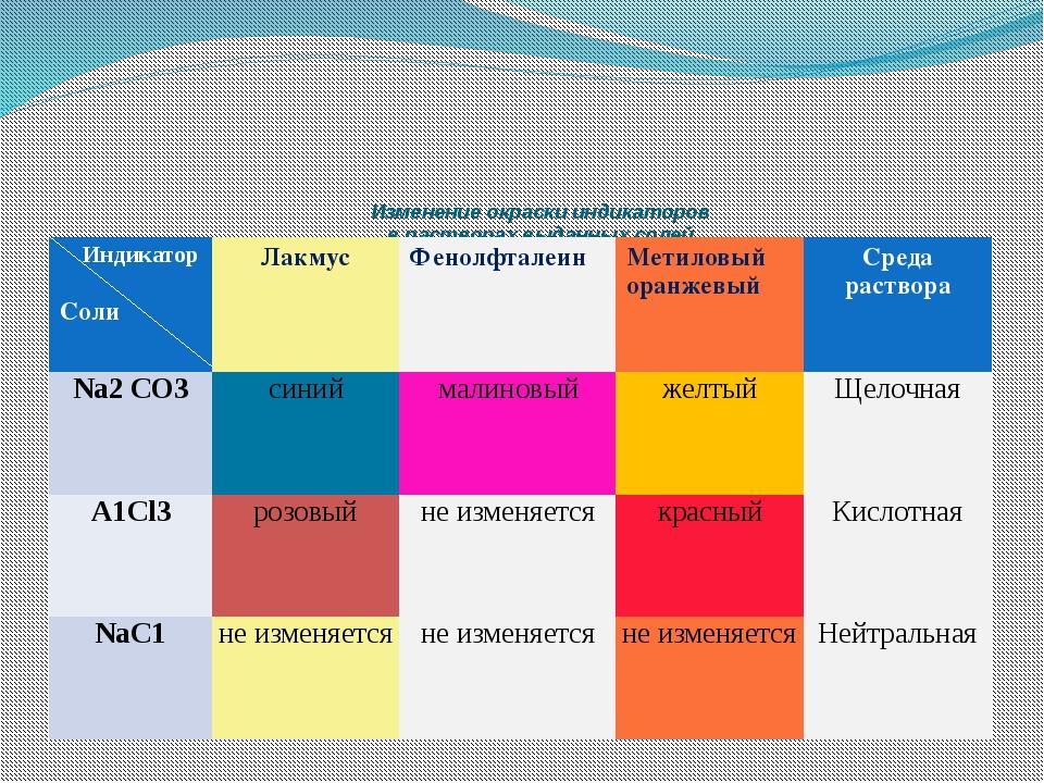 Изменение окраски индикаторов в растворах выданных солей Индикатор Соли Лакм...