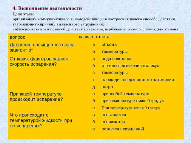 4. Выполнение деятельности Цели этапа: организовать коммуникативное взаимодей...
