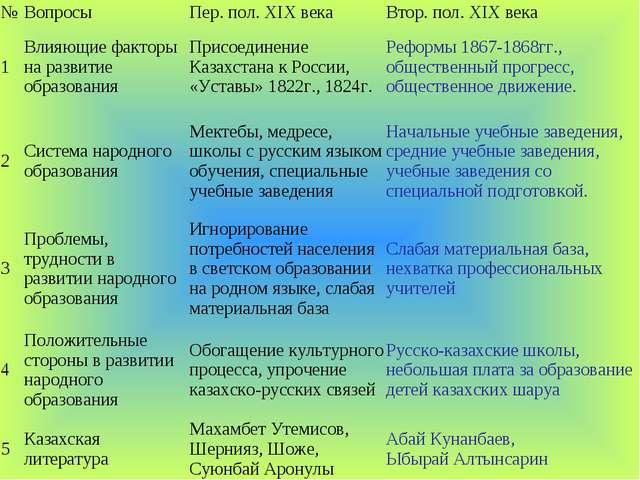 №ВопросыПер. пол. ХІХвекаВтор.пол. ХІХвека 1Влияющие факторы на развит...