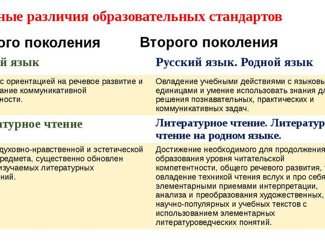 Основные различия образовательных стандартов Первого поколения Второго покол...