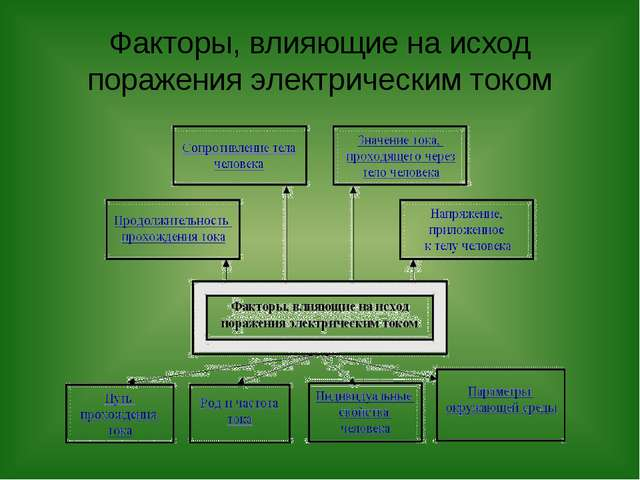 Факторы, влияющие на исход поражения электрическим током