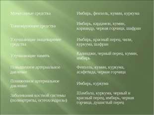 Мочегонные средстваИмбирь, фенхель, кумин, куркума Тонизирующие средстваИм