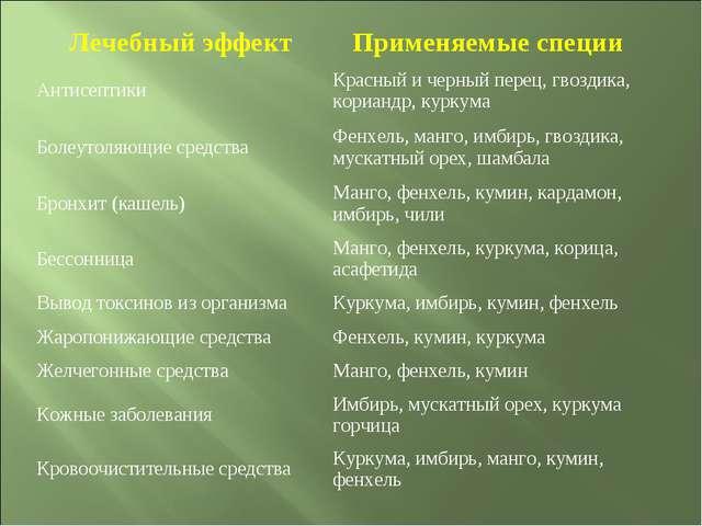 Лечебный эффектПрименяемые специи АнтисептикиКрасный и черный перец, гвозди...