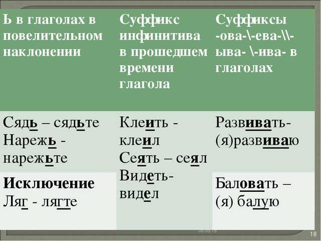 * * Ь в глаголах в повелительном наклоненииСуффикс инфинитива в прошедшем вр...