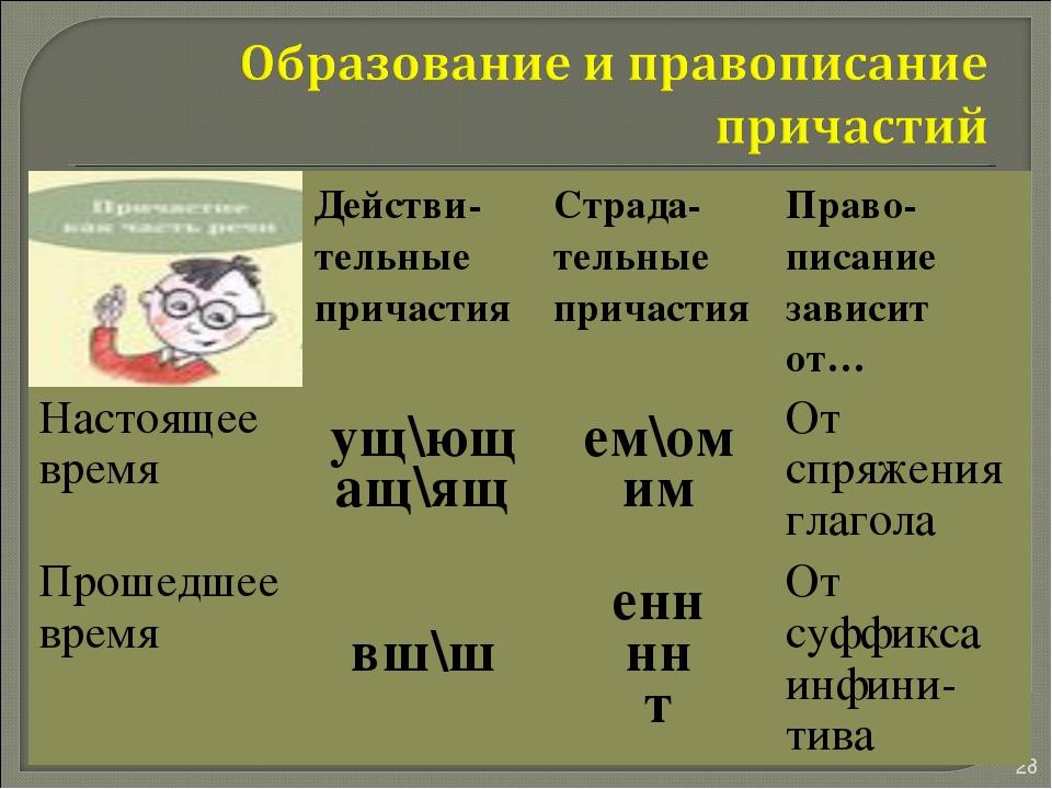 * * Действи-тельные причастияСтрада-тельные причастияПраво-писание зависит...
