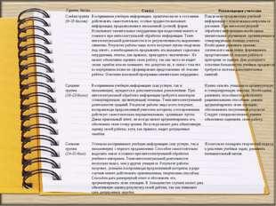 Группа, баллыСтатусРекомендации учителям Слабая группа (9–15 баллов)Воспри