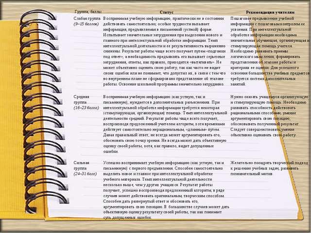 Группа, баллыСтатусРекомендации учителям Слабая группа (9–15 баллов)Воспри...