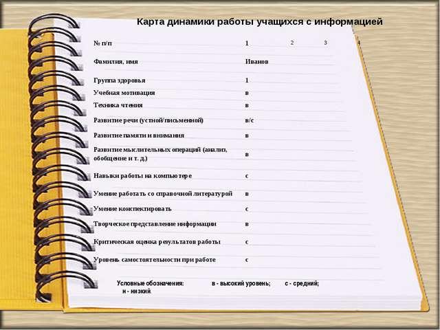 Карта динамики работы учащихся с информацией  Условные обозначения:...