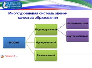 Многоуровневая система оценки качества образования