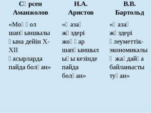 Сәрсен Аманжолов Н.А. Аристов В.В. Бартольд «Моңғол шапқыншылығына дейін X-XI