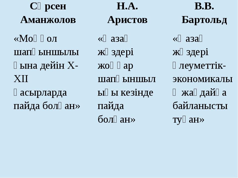 Сәрсен Аманжолов Н.А. Аристов В.В. Бартольд «Моңғол шапқыншылығына дейін X-XI...