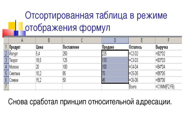 Отсортированная таблица в режиме отображения формул Снова сработал принцип от...