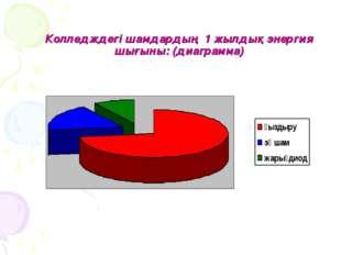 Колледждегі шамдардың 1 жылдық энергия шығыны: (диаграмма)